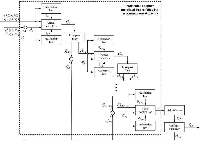 양자화 상태 피드백을 이용한 분산 적응 제어 시스템의 블록도