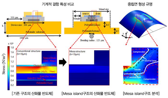 Mesa island 구조 적용 산화물 반도체 기계적 결함 특성