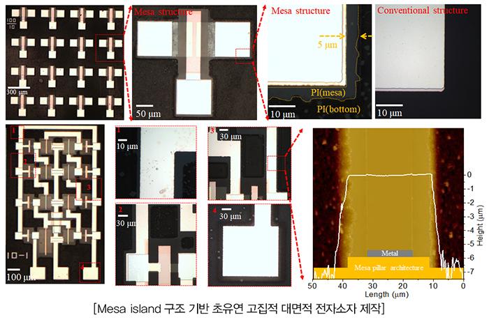 Mesa island 구조 산화물 반도체 기반 박막트랜지스터 및 전자소자 기술소개